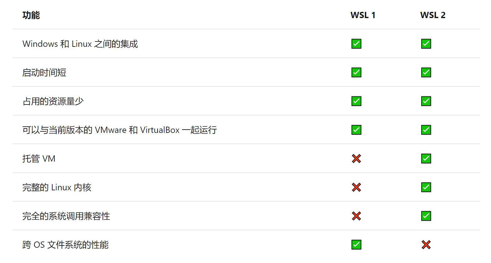 WSL1与WSL2对比